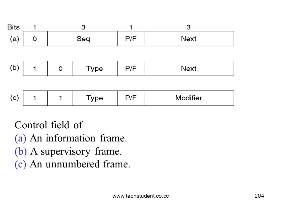 Control field of (a) An information frame. (b) A supervisory frame