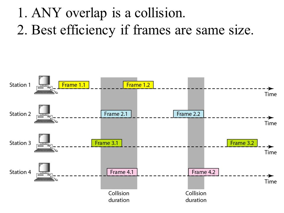 1. ANY overlap is a collision. 2