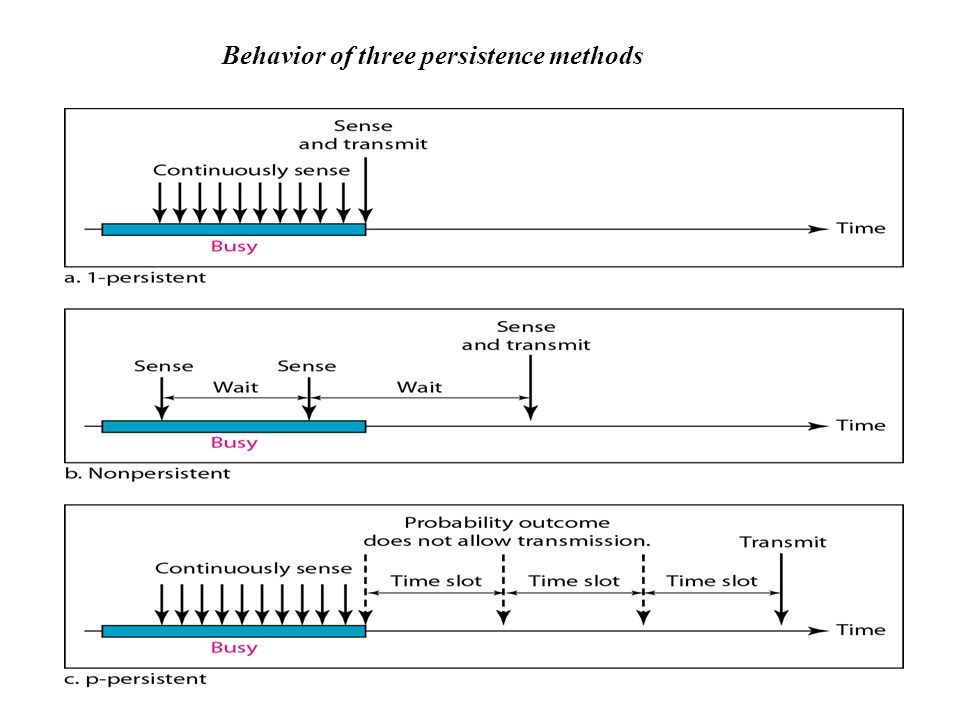Behavior of three persistence methods