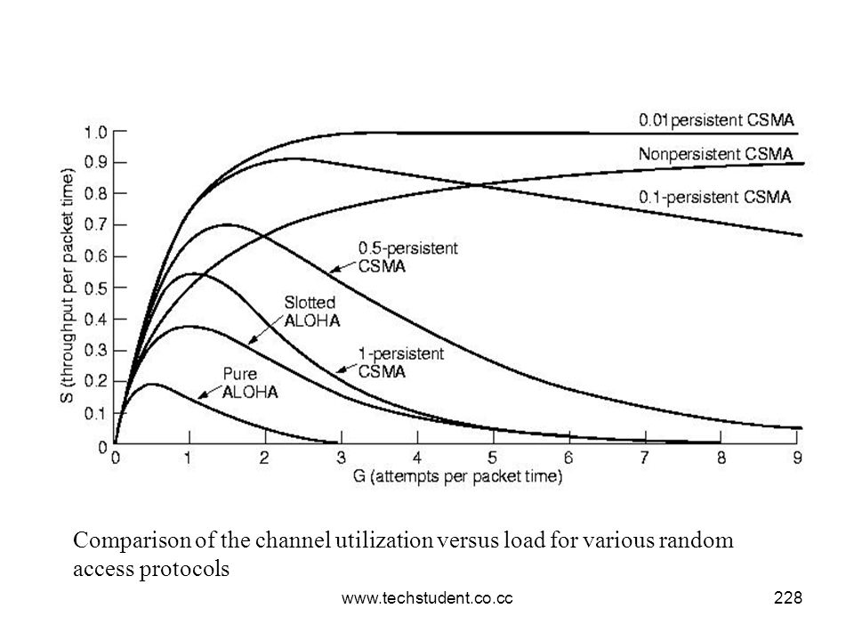 Comparison of the channel utilization versus load for various random access protocols