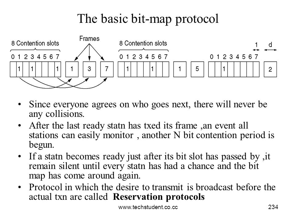 The basic bit-map protocol