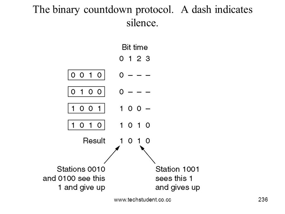 The binary countdown protocol. A dash indicates silence.