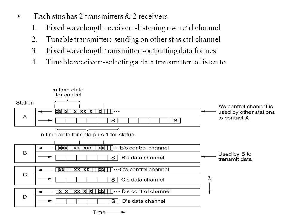 Each stns has 2 transmitters & 2 receivers