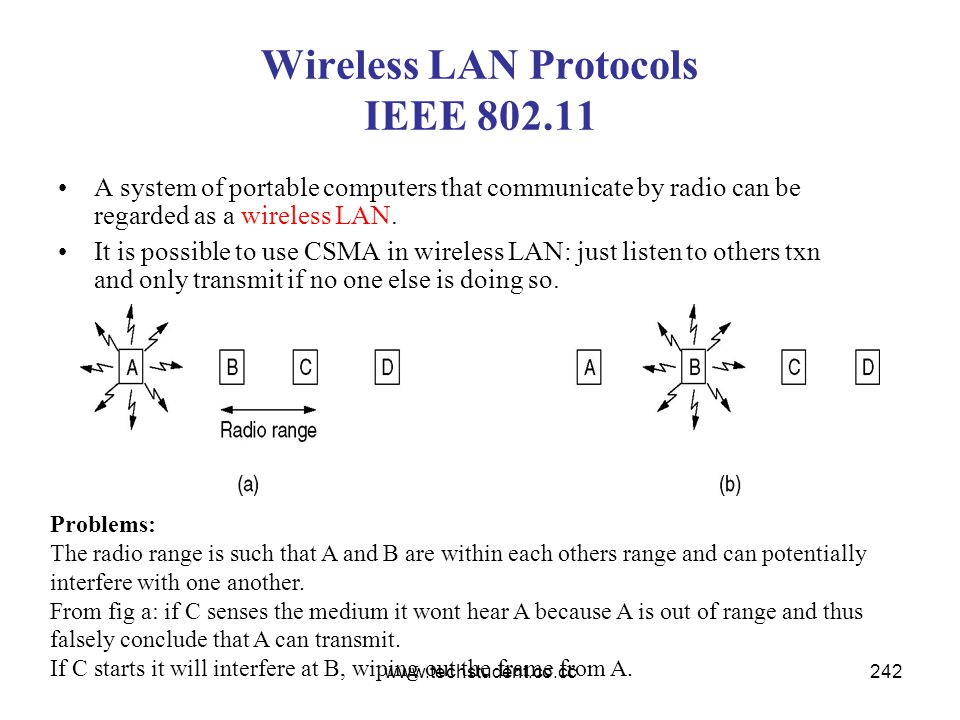 Wireless LAN Protocols IEEE 802.11