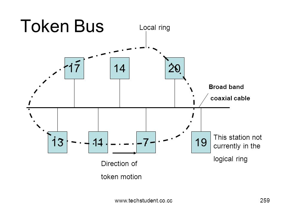 Token Bus Local ring. 17. 14. 20. Broad band. coaxial cable. 13. 11. 7. 19. This station not currently in the.