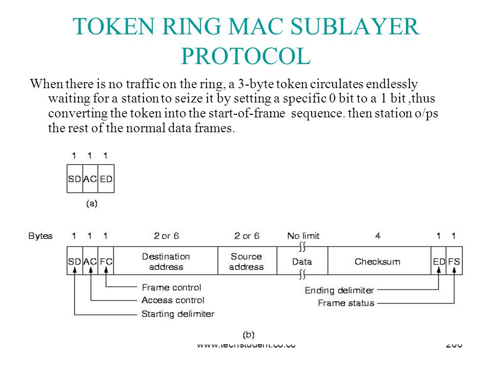 TOKEN RING MAC SUBLAYER PROTOCOL