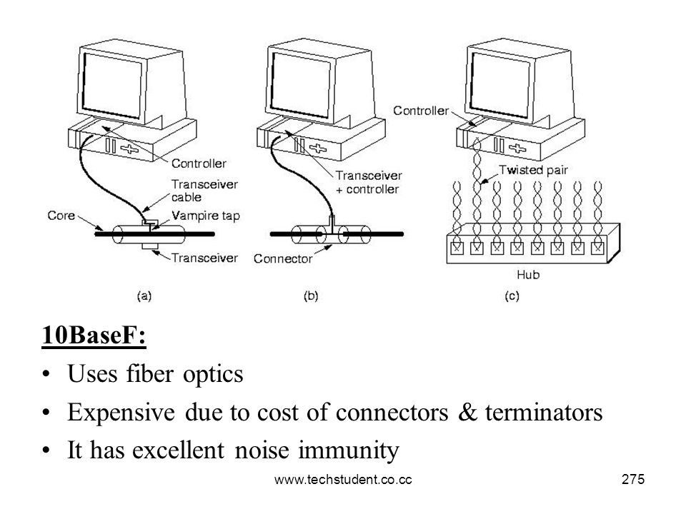 Expensive due to cost of connectors & terminators