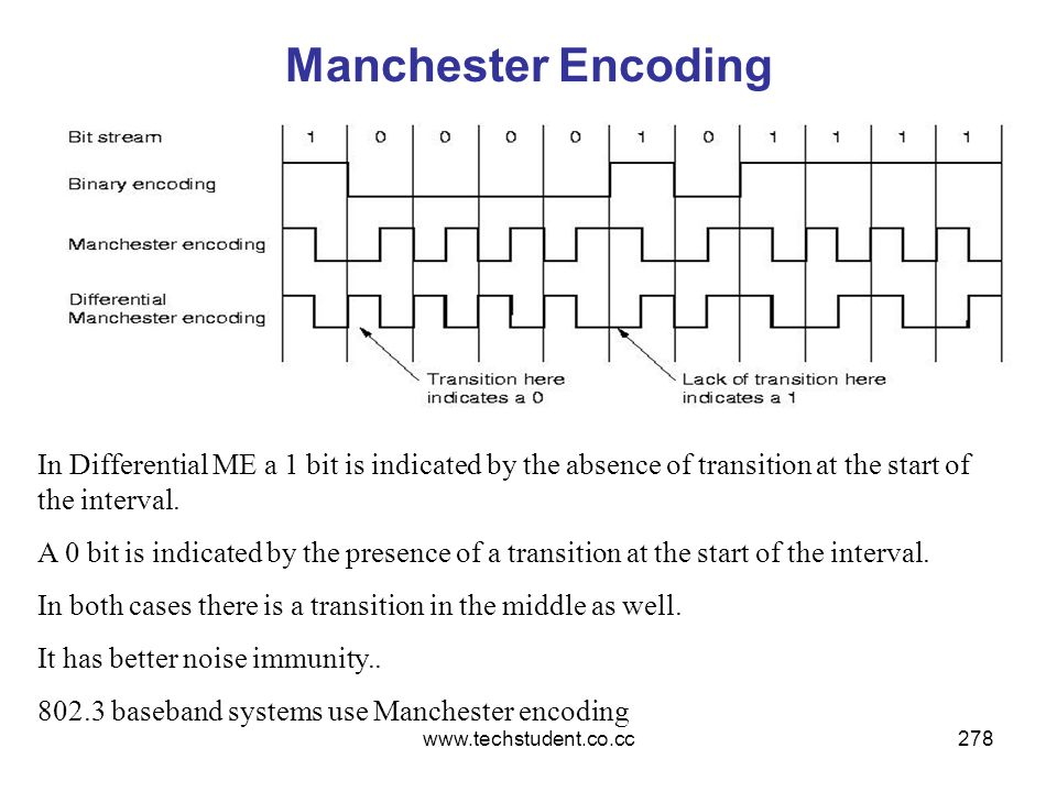 Manchester Encoding In Differential ME a 1 bit is indicated by the absence of transition at the start of the interval.