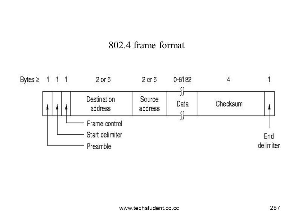 802.4 frame format www.techstudent.co.cc