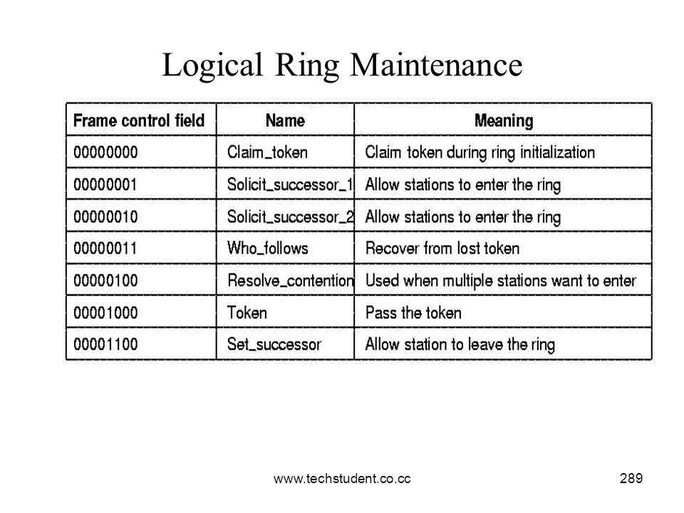 Logical Ring Maintenance