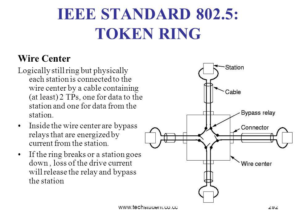 IEEE STANDARD 802.5: TOKEN RING