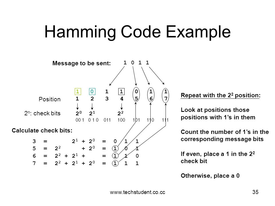 Hamming Code Example Message to be sent: 1 0 1 1 1 0 1 1 1 2 3 4 5 6 7