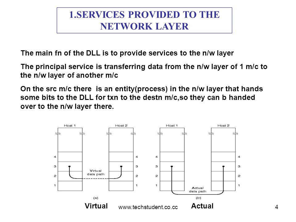 1.SERVICES PROVIDED TO THE NETWORK LAYER