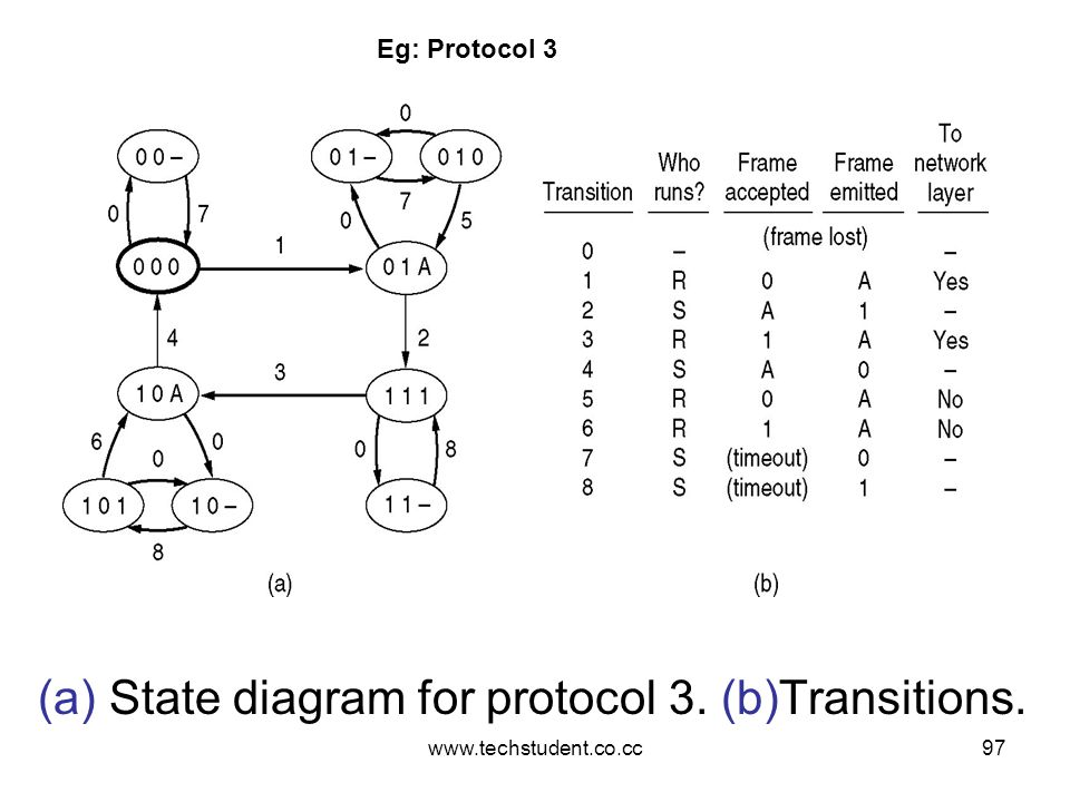 (a) State diagram for protocol 3. (b)Transitions.