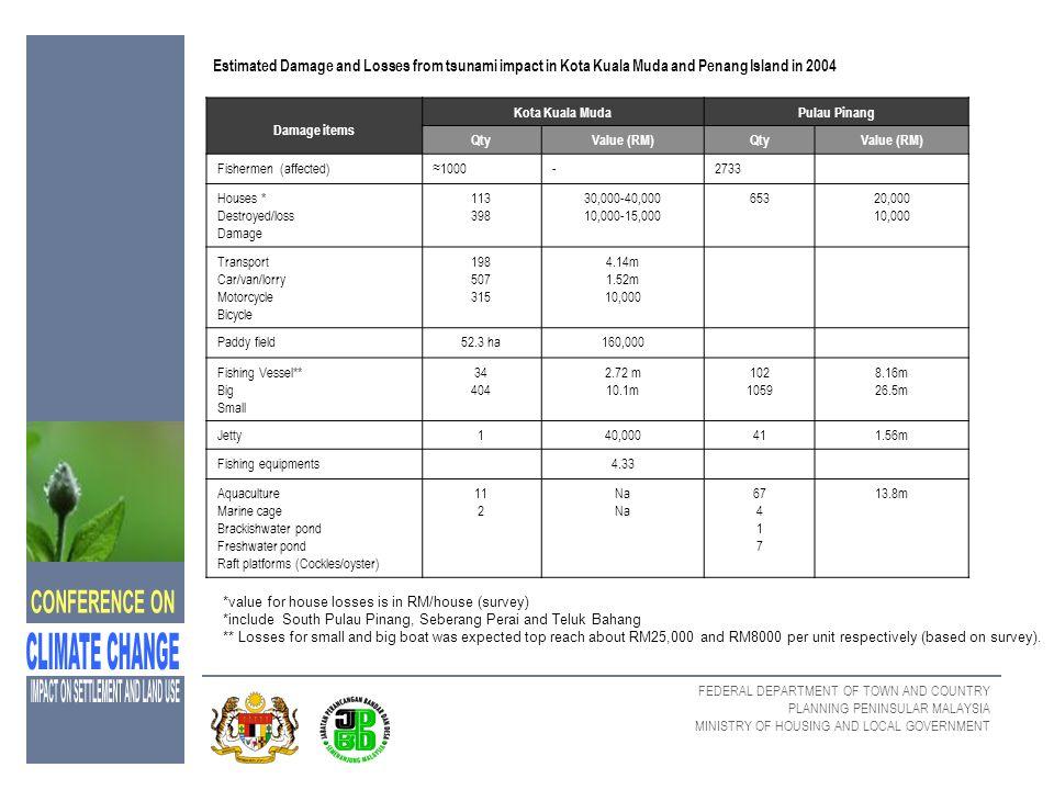 Estimated Damage and Losses from tsunami impact in Kota Kuala Muda and Penang Island in 2004