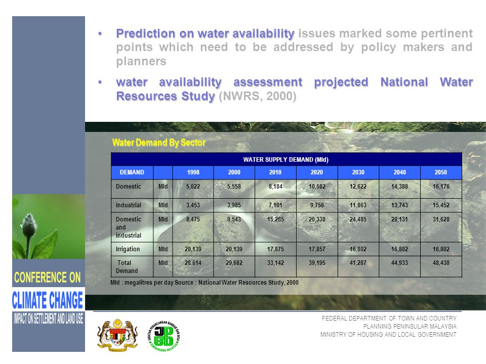 WATER SUPPLY DEMAND (Mld)