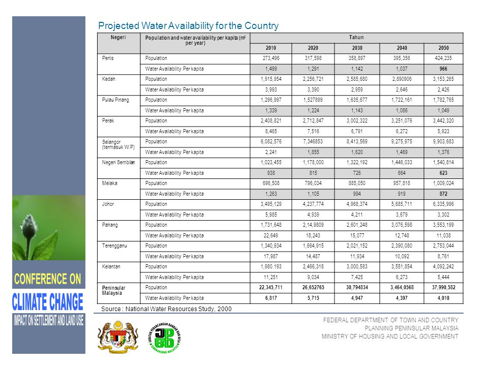 Population and water availability per kapita (m3 per year)