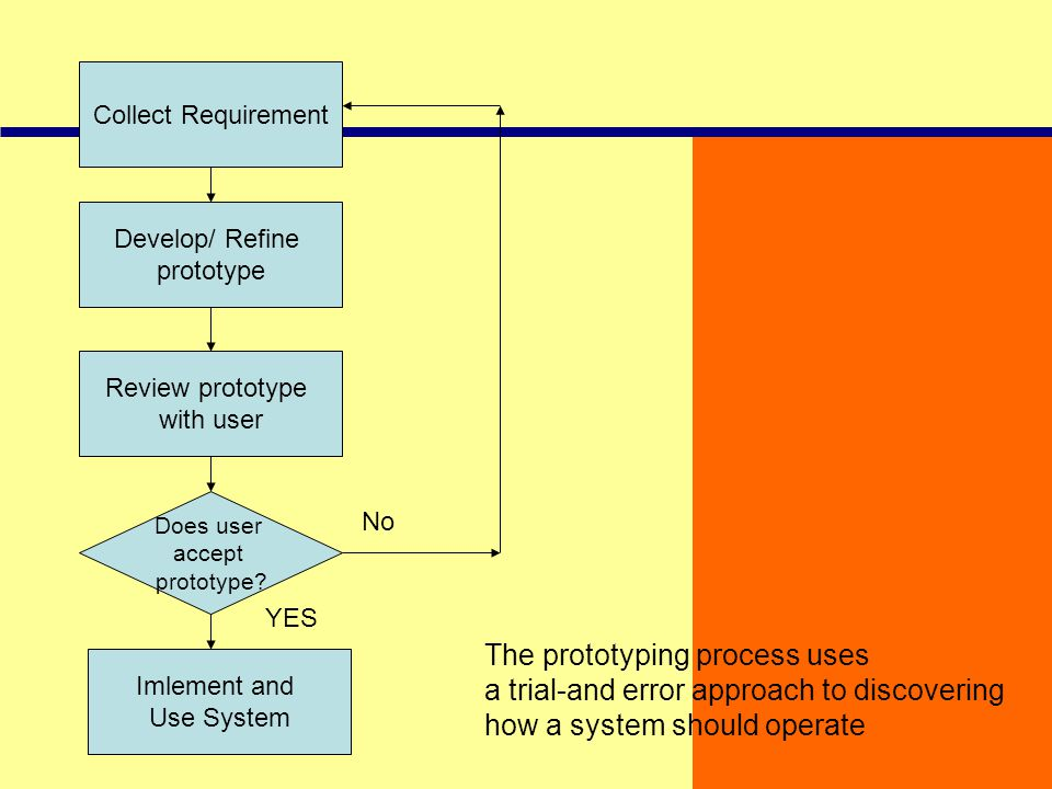 The prototyping process uses a trial-and error approach to discovering