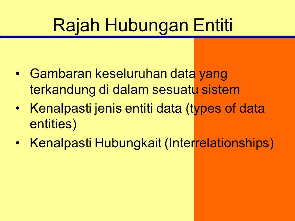 Rajah Hubungan Entiti Gambaran keseluruhan data yang terkandung di dalam sesuatu sistem. Kenalpasti jenis entiti data (types of data entities)