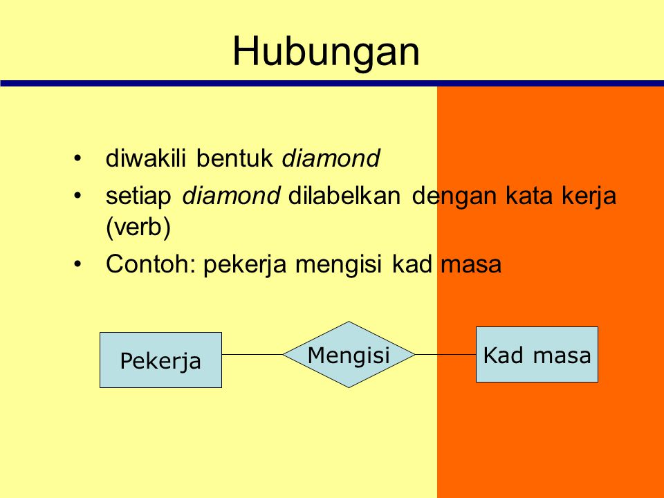 Hubungan diwakili bentuk diamond