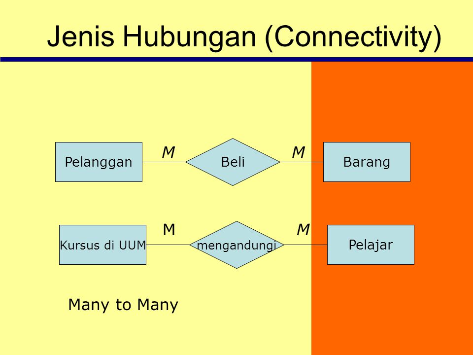 Jenis Hubungan (Connectivity)