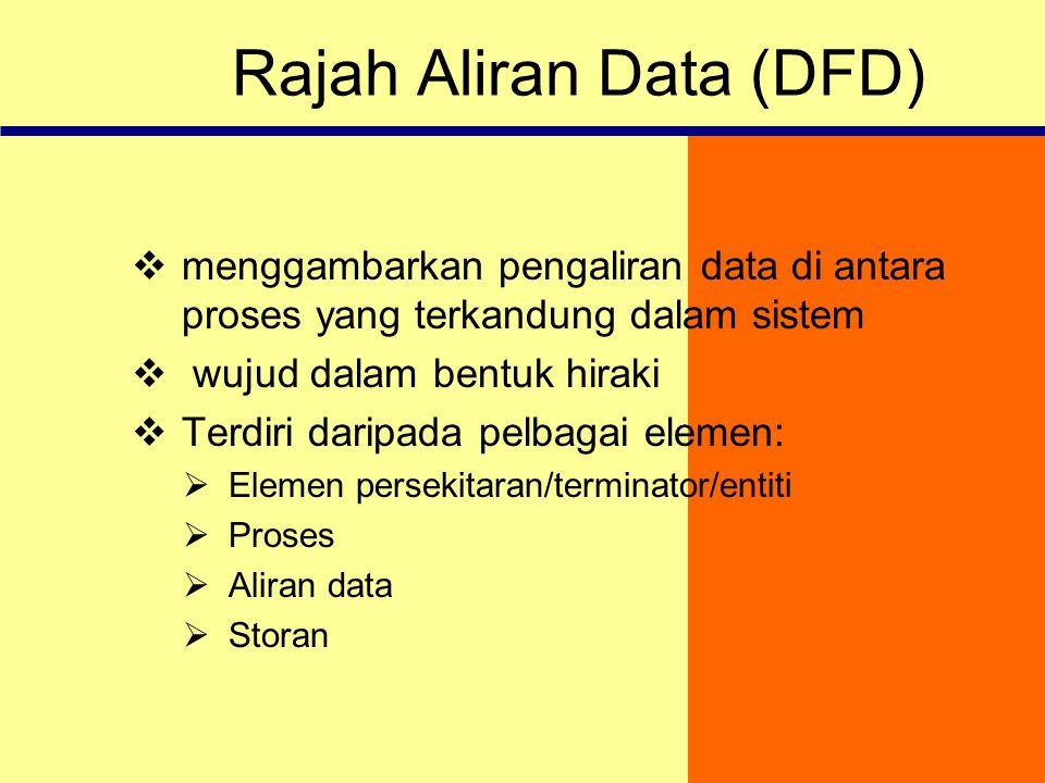 Rajah Aliran Data (DFD)