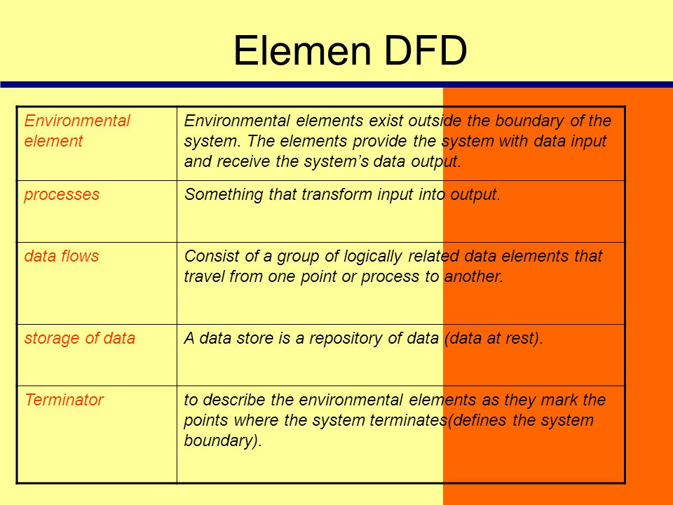 Elemen DFD Environmental element