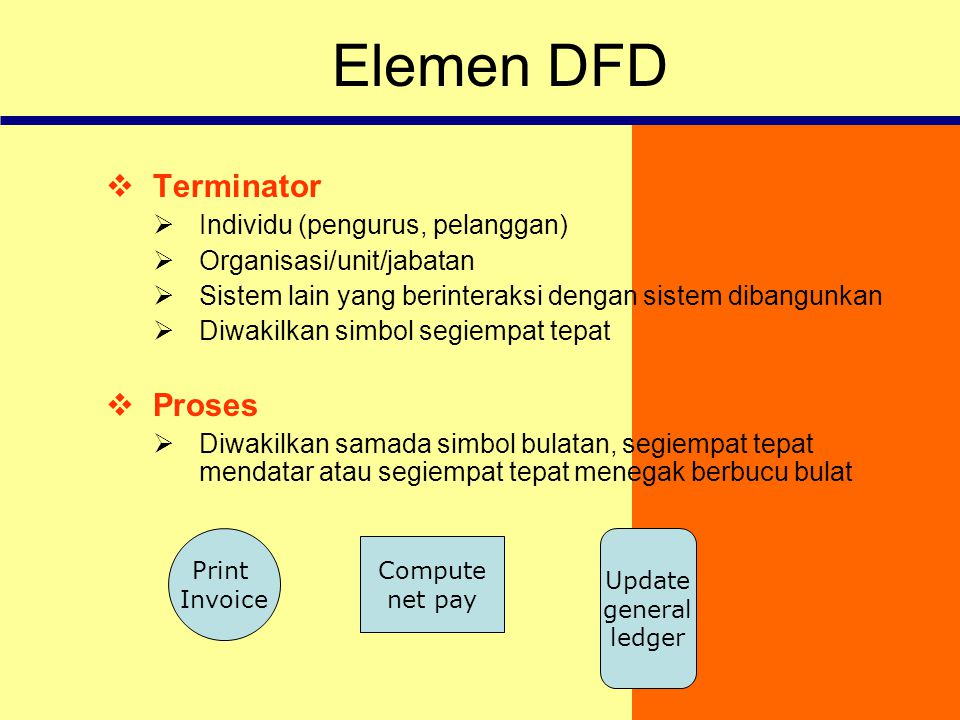 Elemen DFD Terminator Proses Individu (pengurus, pelanggan)