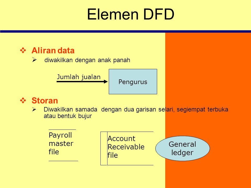 Elemen DFD Aliran data Storan diwakilkan dengan anak panah Payroll
