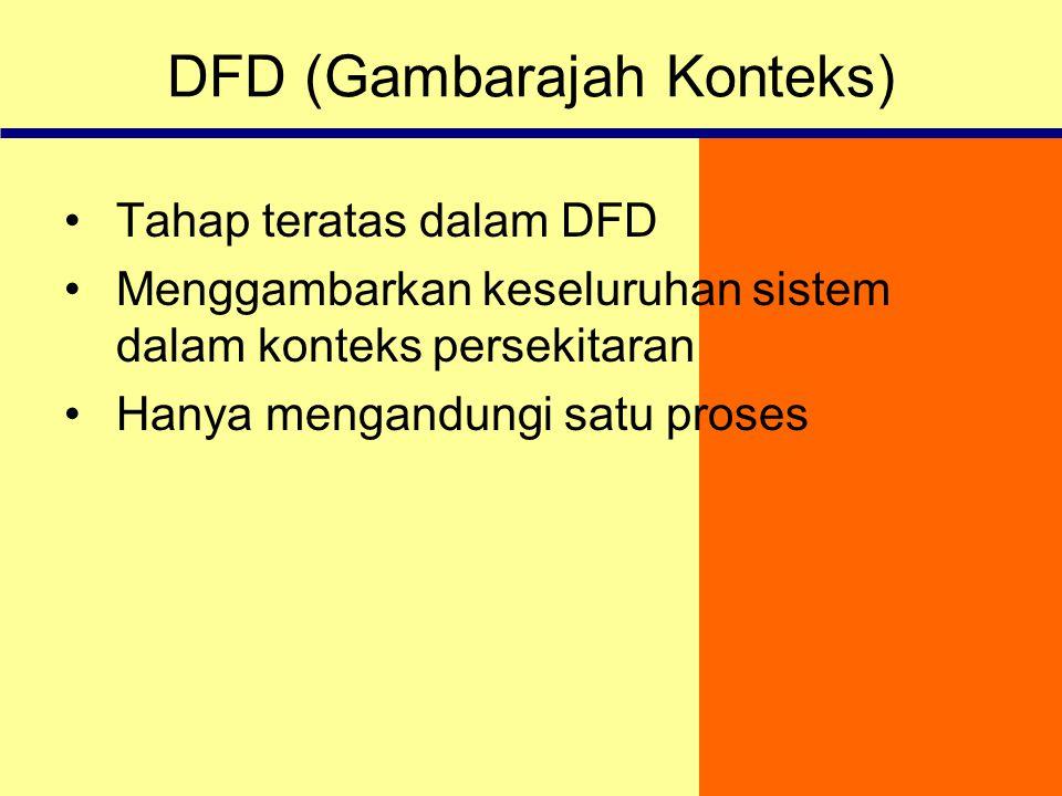 DFD (Gambarajah Konteks)