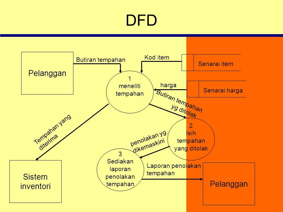 DFD Pelanggan Sistem inventori Pelanggan Kod item Butiran tempahan