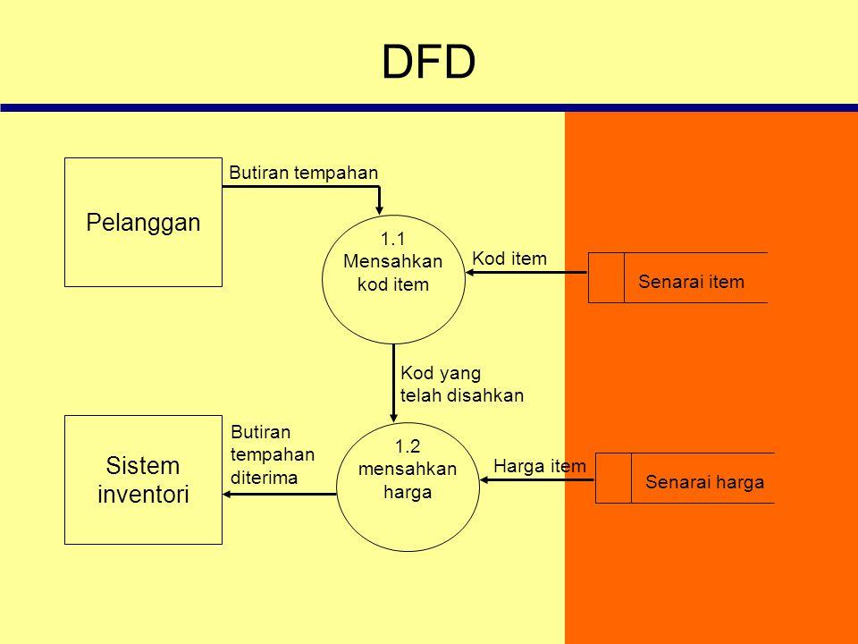DFD Pelanggan Sistem inventori Butiran tempahan 1.1 Mensahkan Kod item