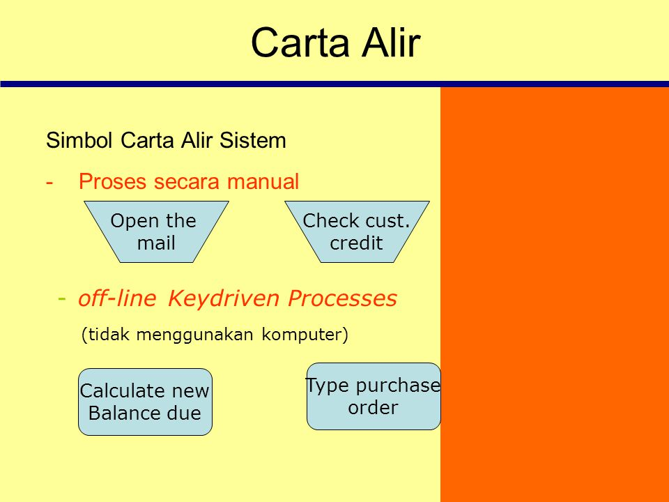 Carta Alir off-line Keydriven Processes Simbol Carta Alir Sistem