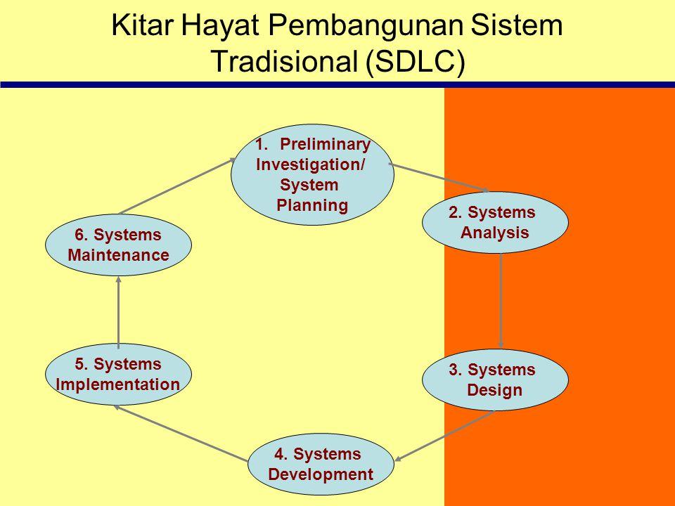 Kitar Hayat Pembangunan Sistem Tradisional (SDLC)