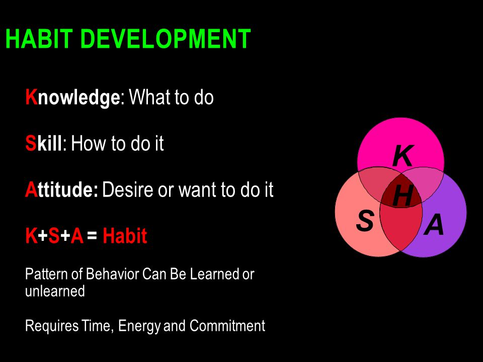 K H S A Habit Development Knowledge: What to do Skill: How to do it