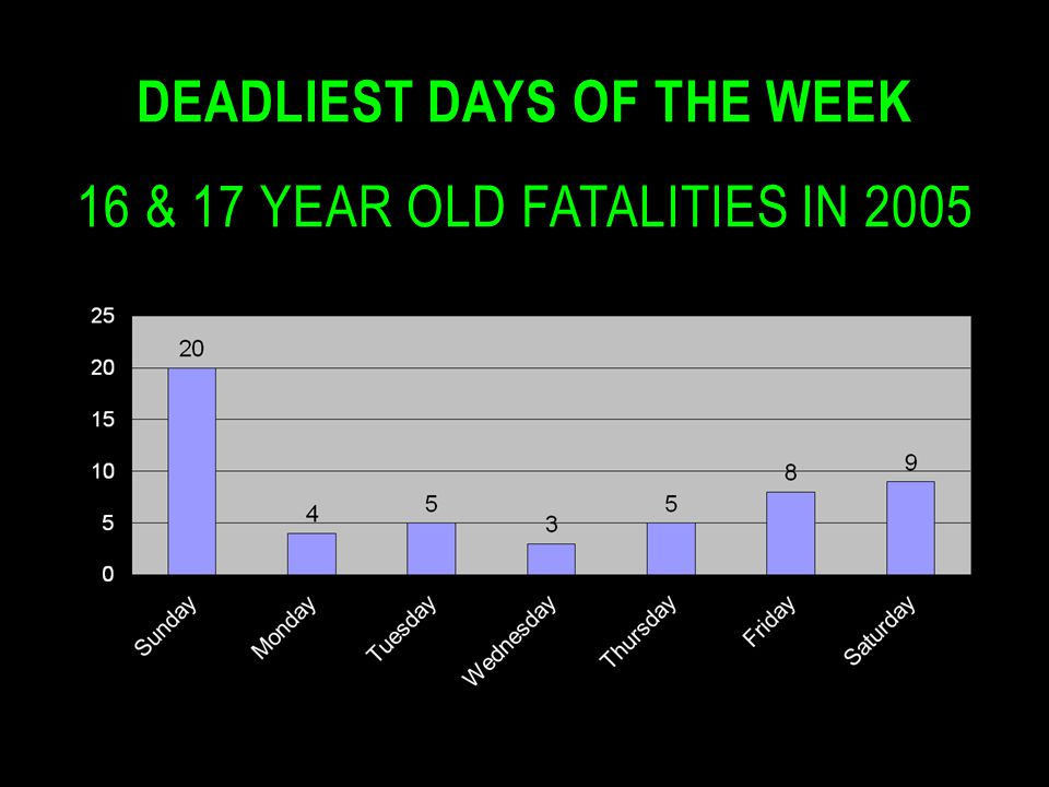 Deadliest Days of the Week 16 & 17 year old fatalities in 2005