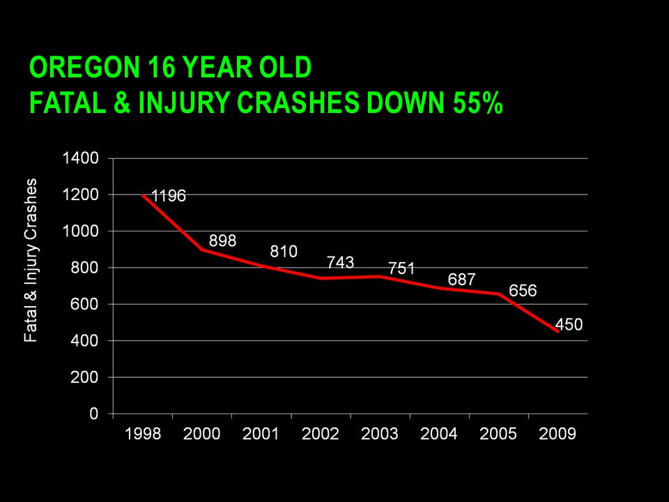 Oregon 16 year old Fatal & Injury Crashes Down 55%