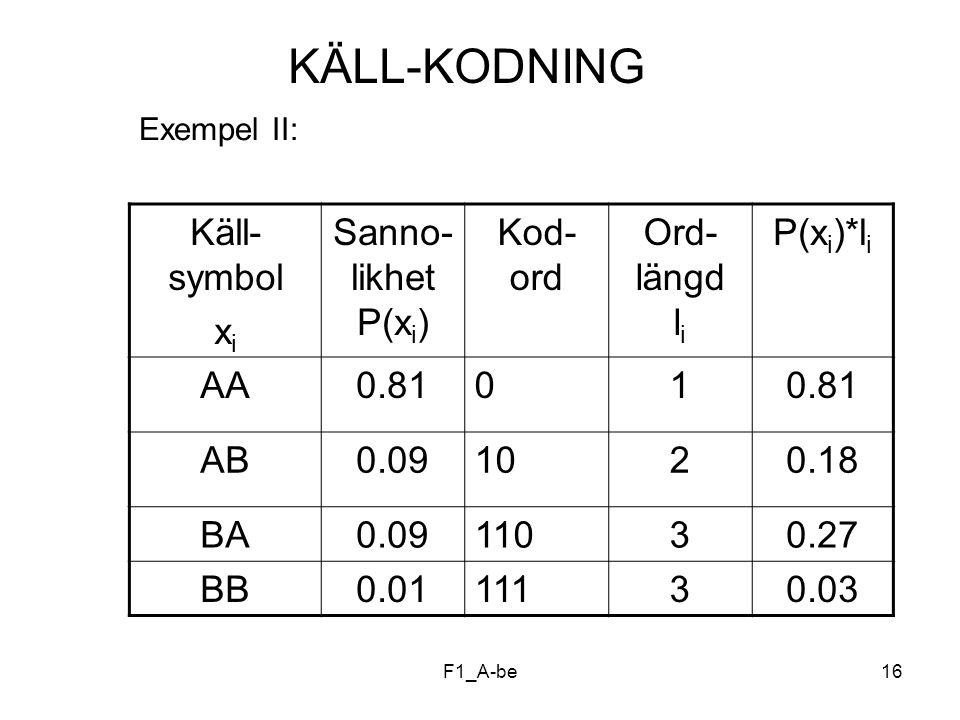 KÄLL-KODNING Käll- symbol xi Sanno- likhet P(xi) Kod- ord