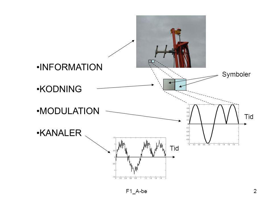 INFORMATION KODNING MODULATION KANALER Symboler Tid Tid F1_A-be