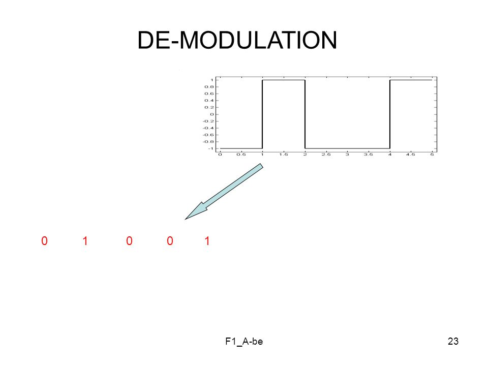 DE-MODULATION 0 1 0 0 1 F1_A-be