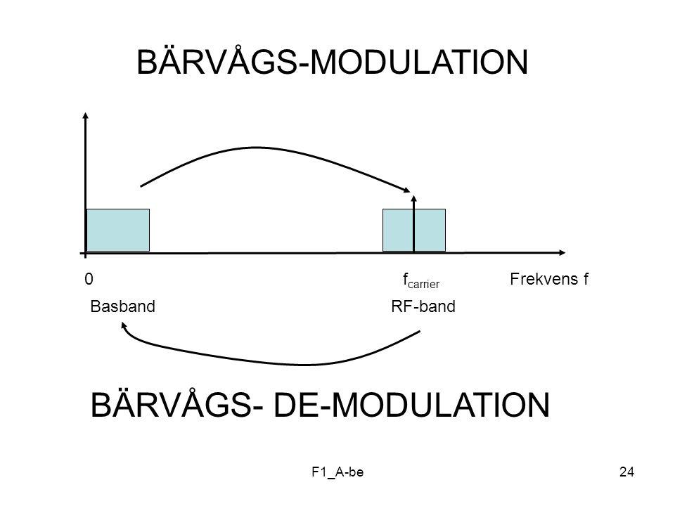 BÄRVÅGS- DE-MODULATION