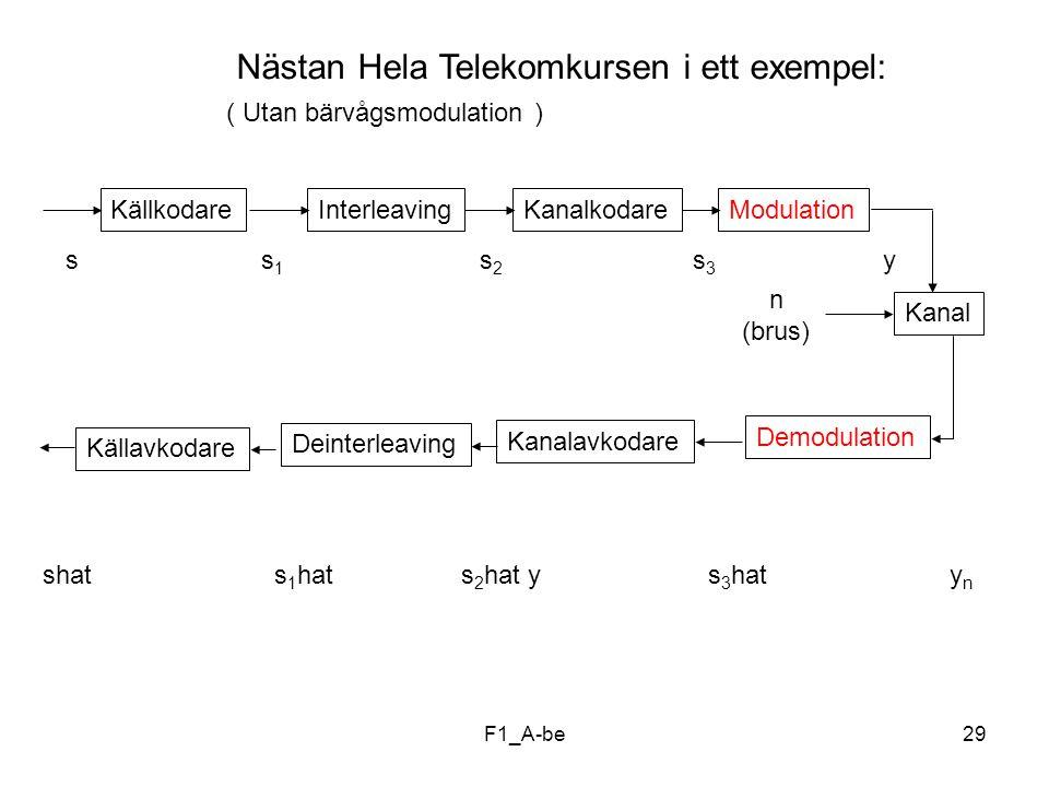 Nästan Hela Telekomkursen i ett exempel: ( Utan bärvågsmodulation )