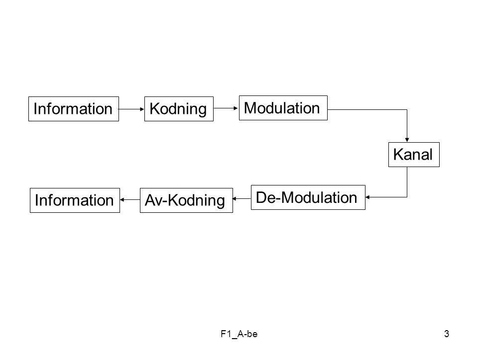 Information Kodning Modulation Kanal Information Av-Kodning