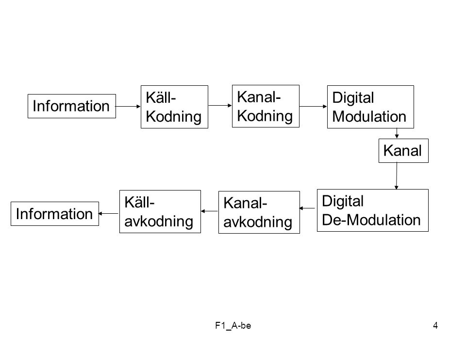 Digital De-Modulation Information