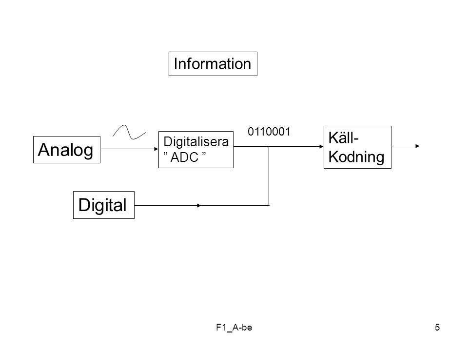 Analog Digital Information Käll- Kodning Digitalisera ADC 0110001