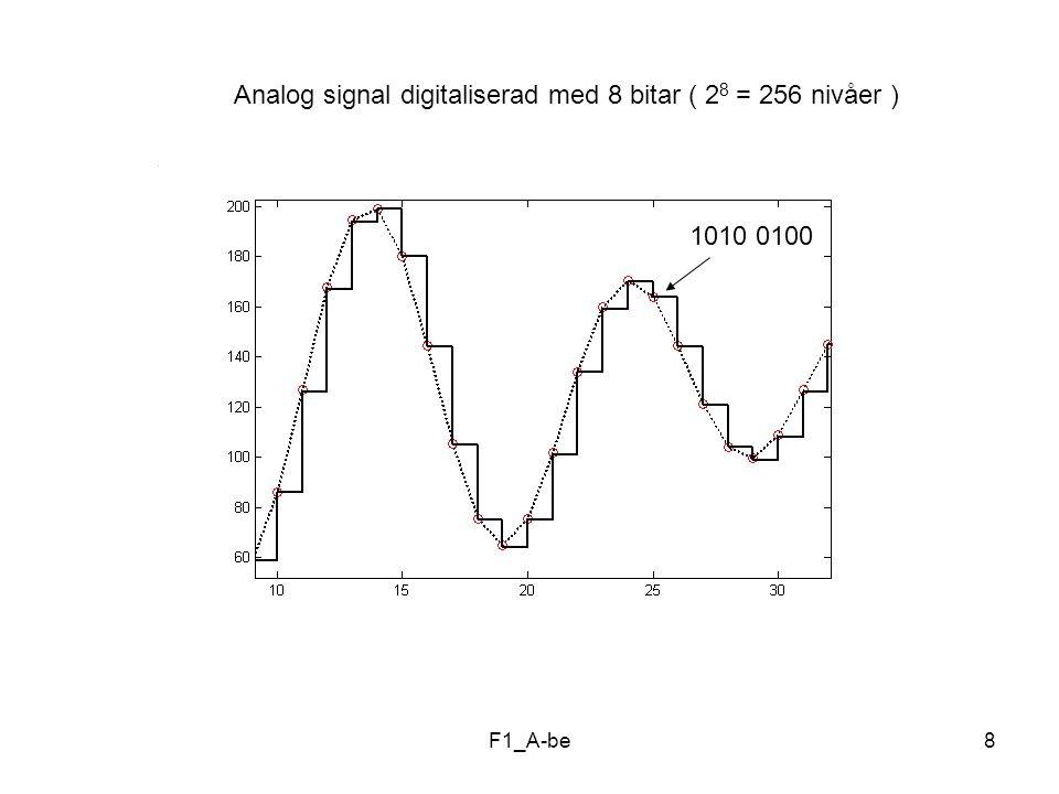 Analog signal digitaliserad med 8 bitar ( 28 = 256 nivåer )