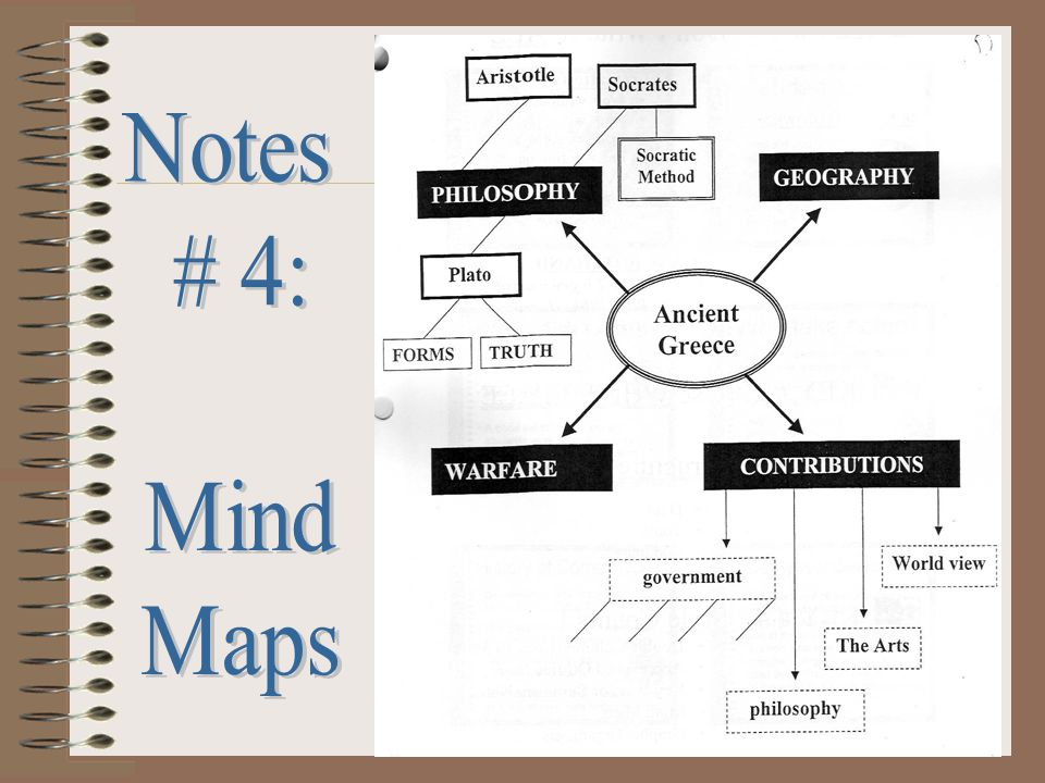 Notes # 4: Mind Maps