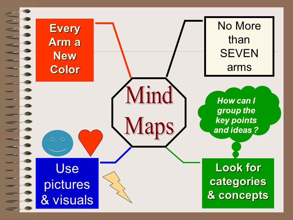 Mind Maps Use pictures & visuals No More than SEVEN arms