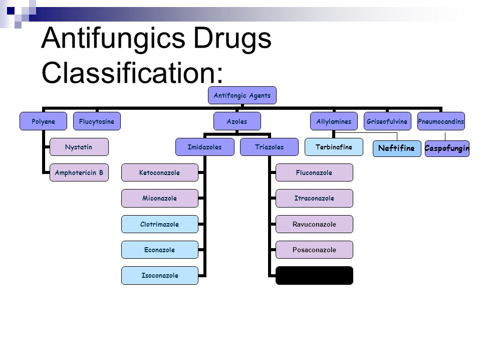 Antifungics Drugs Classification: