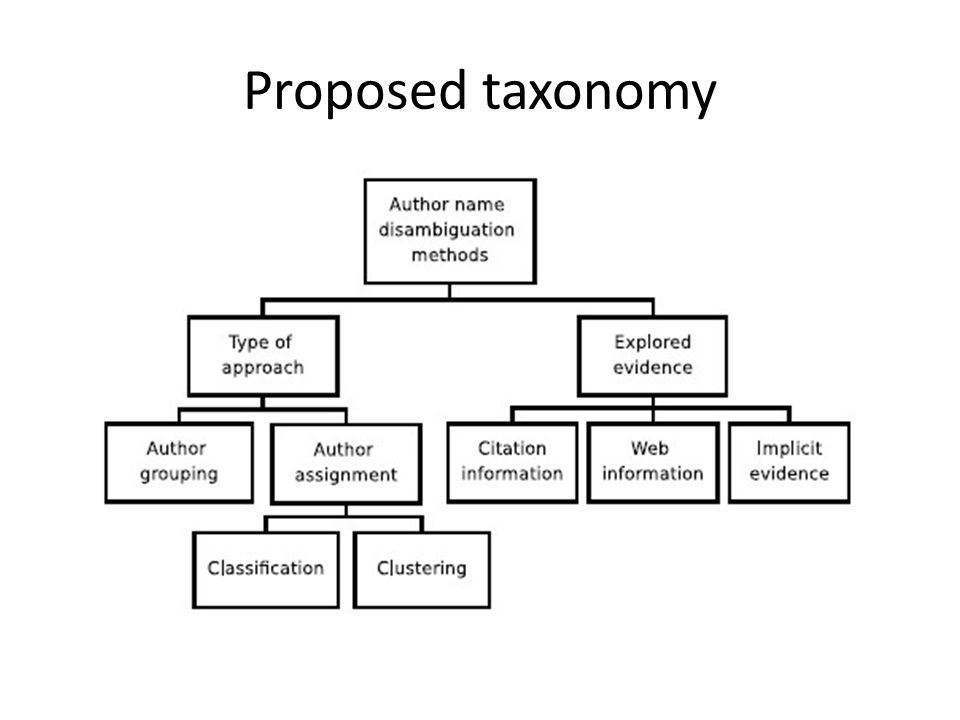 Proposed taxonomy